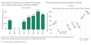 Dcps Organizational Chart Landscape Of Diversity In D C Public Schools D C Policy