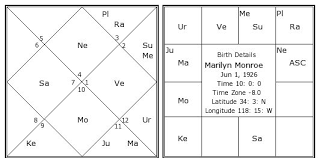 Marilyn Monroe Birth Chart Marilyn Monroe Kundli