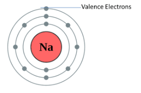 Variable Valency Chart Valency Methods Of Determination Uses Videos And Solved