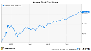 Amazon Single Charts Will Amazon Split Its Stock In 2019 The Motley Fool