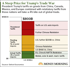 Chart What The Trump Trade War Will Cost You And How To