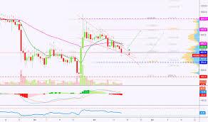 Bitcoin Chart Live India Btcusd Bitcoin Chart And Price Tradingview India