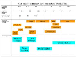 Membrane Technology Wikipedia
