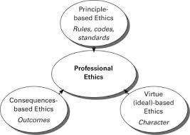 Professionalism In Nursing Ethics And Professional Conduct Striving For A Professional Ideal