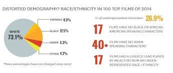Film Chart 2014 Want To Work In Hollywood Only Straight White Men Need