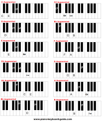 How To Form Augmented Chords Easily On Piano And Keyboard