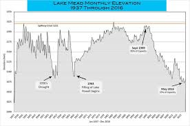 Lake Powell Water Level Chart 6a Reservoirs On The Colorado River