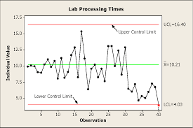 Control Chart Example In Healthcare Figure 13 1 From The Use Of Control Charts In Healthcare