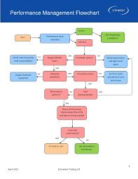 Performance Management Flowchart