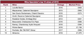 Wine Spectator Vintage Chart 2016 Wine Spectator Names Its 1 Wine Of The Year 2019 Liv Ex