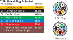 wiring diagram for trailer lights australia iron blog 7-Wire Trailer Wiring Diagram trailer wiring diagram australia pdf inspiring \u003e source picture