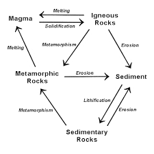 Diagram of the Rock Cycle - Geology
