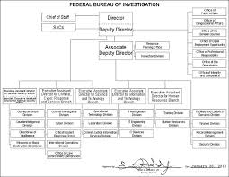 Gopro Organizational Chart Learn This April 2013