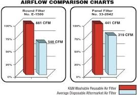 Air Filter Comparison Chart K N 33 2910 High Performance Replacement Car Air Filter