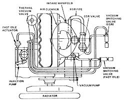 1994 honda civic dx 1 5l mfi sohc 4cyl repair guides vacuum 1 1981 83 diesel engines