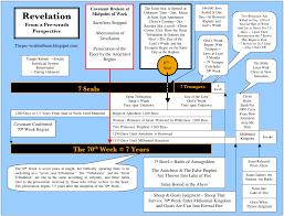 Chronology Of Revelation Chart Dares Eschatology Page