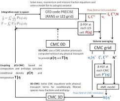 1 schematic showing the coupling of the cfd and the cmc solvers according to the
