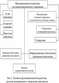 Антикризисное управление конфликтами Курсовая антикризисное управление конфликтами