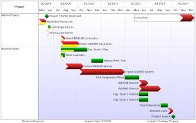 Critical Path In An Excel Gantt Chart Onepager Express