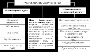 Дипломная работа Организация и ведение бухгалтерского учёта труда  Диплом учет оплаты труда на предприятии