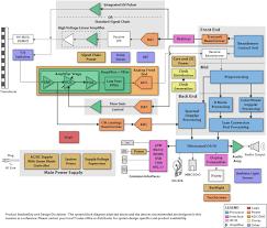 block diagrams texas instruments ultrasound s element14 block diagram focus ti com graphics blockdiagram blockdiagram_images