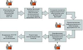 Интеллектуальные системы scada Технология построения систем информационной поддержки основана на выполнении последовательности шагов определяющих процесс проектирования от технического