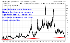 10 Year Chart Of Natural Gas Prices The Best Opportunity In American Energy Begins Now Wyatt