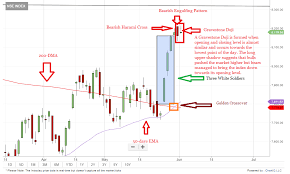 Nifty Charts And Patterns Candlestick Chart Of Nifty Best Picture Of Chart Anyimage Org