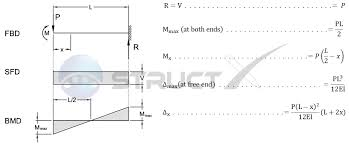 beam point load and bending moment at free end cantilever