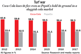 Coca Cola India Outlook Business