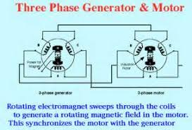 phase ac generator wiring diagram images volt wiring 3 phase ac generator circuit diagram motor replacement