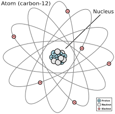 Structure Of Atom Atomic Structure Definition History Timeline Study Com
