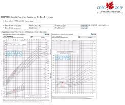 Growing Charts Baby Boy Growth Chart After Birth Standard