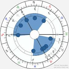 Michael Fassbender Birth Chart Michael Fassbender Birth Chart Horoscope Date Of Birth Astro