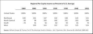 The Politics And Economics Of Reconstruction Discerning
