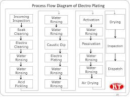Plating Process Flow Chart Zinc Process Flow Diagram Electrolytic Refining Of Zinc