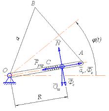 Курсовая работа по теоретической механике Контент платформа  Рисунок 2 1 Исследование относительного движения материальной точки
