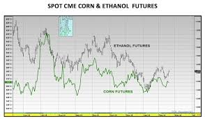 Corn Futures Price Chart Corn Futures Weekly Inside The National Ethanol Conference