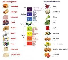 Kidney Stone Diet Chartthe Acid Alkaline Balance Of The Body