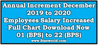 Government Employees Salary Increased Annual Increment
