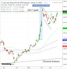 Vale Chart Chart Of The Day Iron Ore Price To Rise Despite Vale Mine