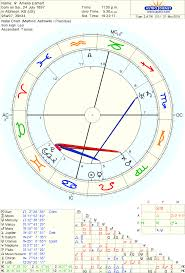Michael Fassbender Birth Chart Amelia Earhart Birth Chart Born On 24 July 1897 Rising