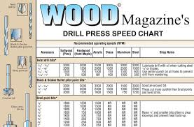 Drill Press Speed Chart Metal Metric Inch Drill Online Charts Collection