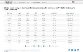 Price chart, trade volume, market cap, and more. Bitcoin Exchange Rates