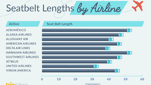 United Airlines Airbus A320 Seating Chart Airline By Airline Guide To Seatbelt Length