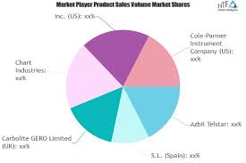 Chart Industries Linkedin Micro Miniature Refrigerator Market Continues Rapid Growth