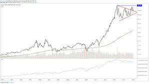 Disney Share Price Chart Walt Disney Stuck In Neutral After Earnings