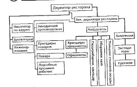 Управление предприятием общественного питания Организационная структура ресторана