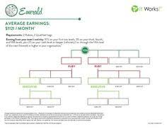 It Works Global Ruby Chart 12 Popular It Works Images How To Become It Works It