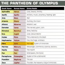 Greek And Roman Mythology Chart Middle School History